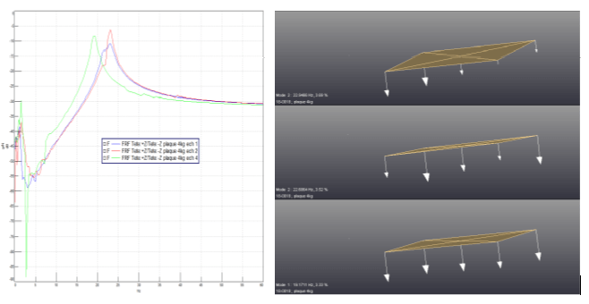 mesure rigidite dynamique schéma